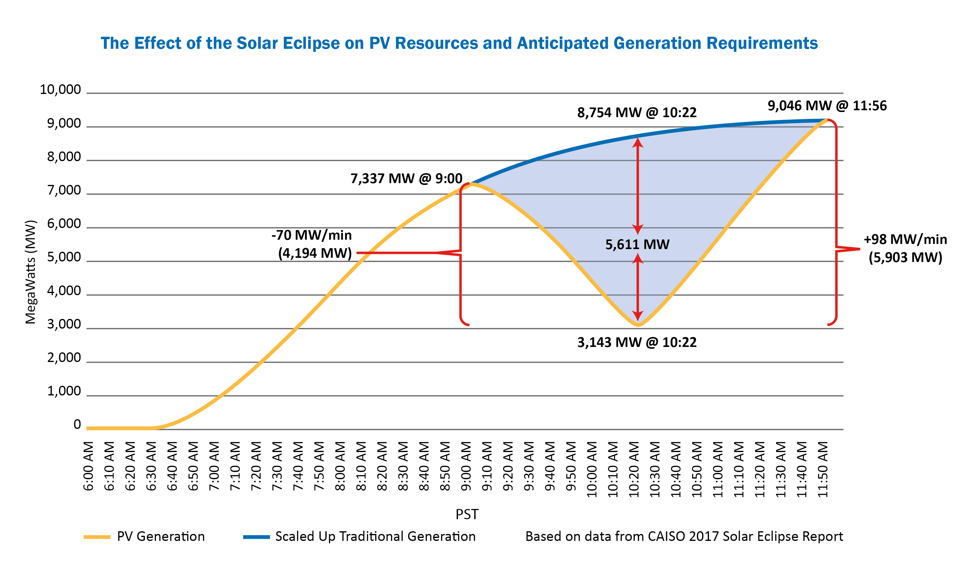 Eclipse-Effects-on-Generation